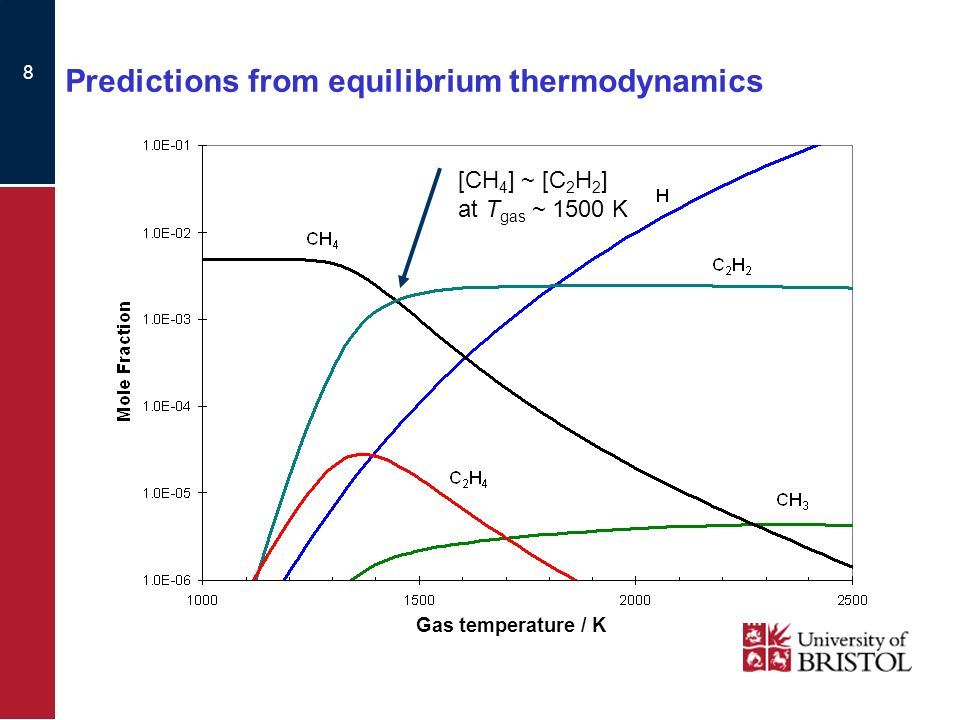 8 Predictions from equilibrium thermodynamics [CH 4 ] ~ [C 2 H 2 ] at T gas ~ 1500 K Gas temperature / K
