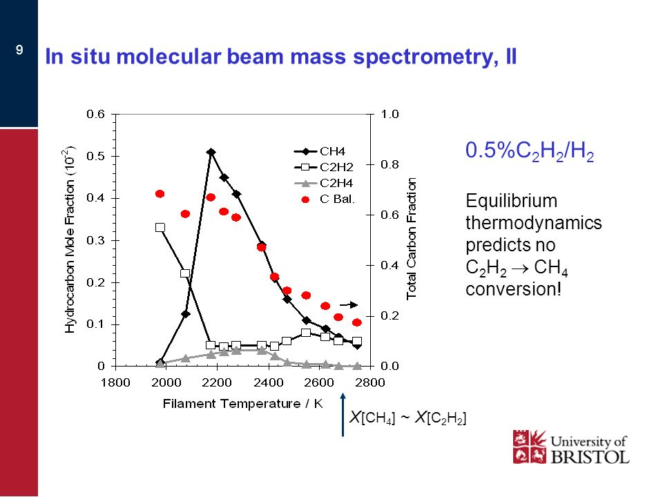 9 In situ molecular beam mass spectrometry, II 0.5%C 2 H 2 /H 2 Equilibrium thermodynamics predicts no C 2 H 2 CH 4 conversion.