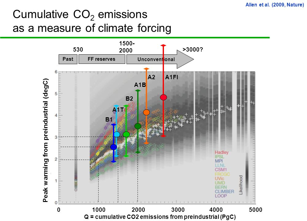 Cumulative CO 2 emissions as a measure of climate forcing Allen et al.