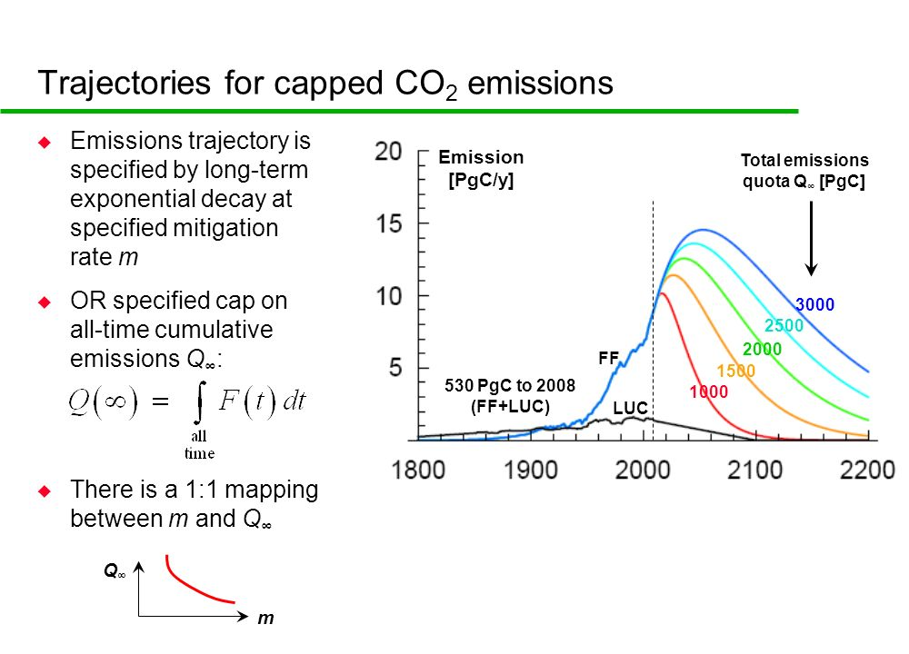 Trajectories for capped CO 2 emissions u Emissions trajectory is specified by long-term exponential decay at specified mitigation rate m u OR specified cap on all-time cumulative emissions Q : u There is a 1:1 mapping between m and Q 530 PgC to 2008 (FF+LUC) Total emissions quota Q [PgC] 1000 3000 Emission [PgC/y] 1500 2000 2500 LUC FF m Q