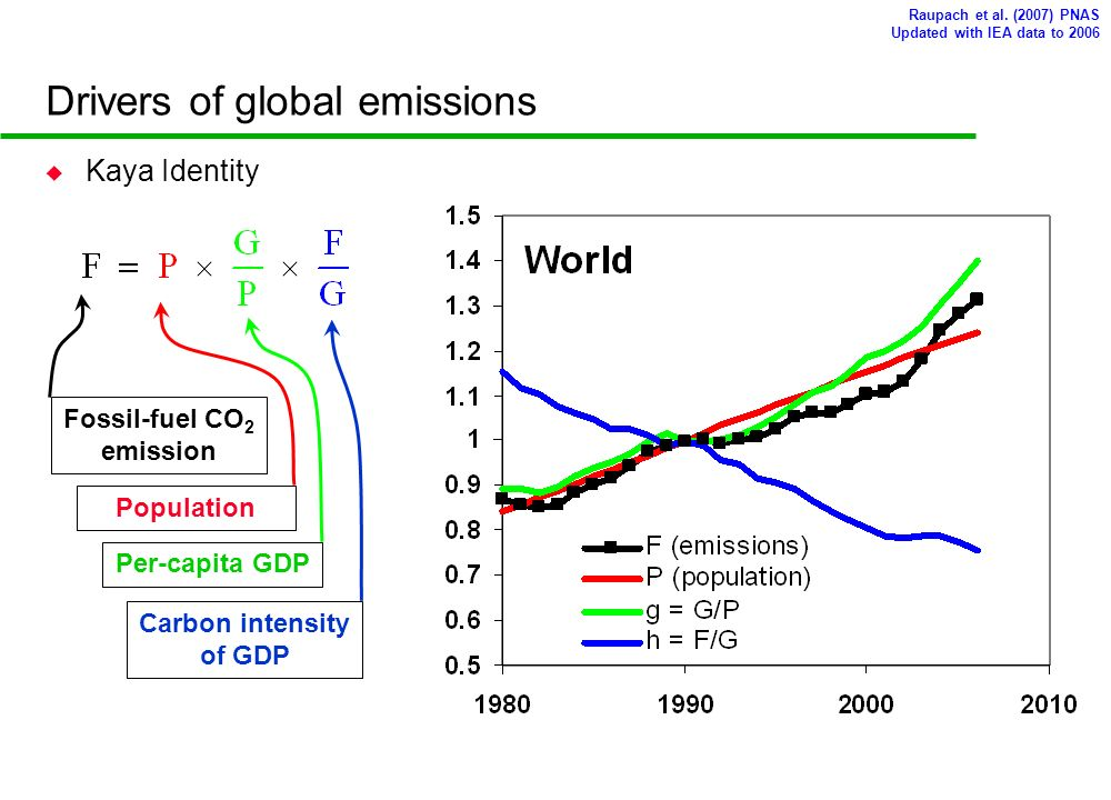 Drivers of global emissions Raupach et al.
