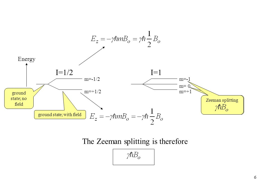 6 m=-1/2 m=+1/2 I=1/2 m=-1 m=+1 I=1 m= 0 The Zeeman splitting is therefore ground state; no field ground state; with field Zeeman splitting Energy