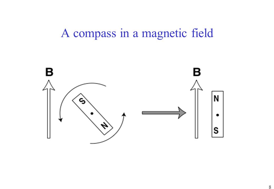 8 A compass in a magnetic field