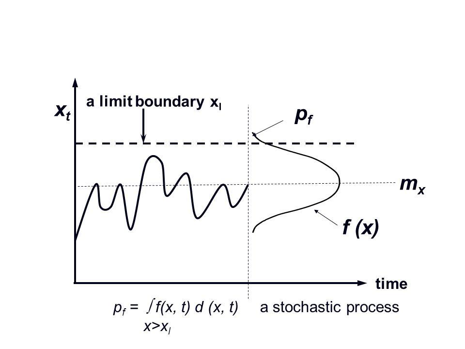 time a limit boundary x l xtxt f (x) pfpf mxmx p f = f(x, t) d (x, t) a stochastic process x>x l
