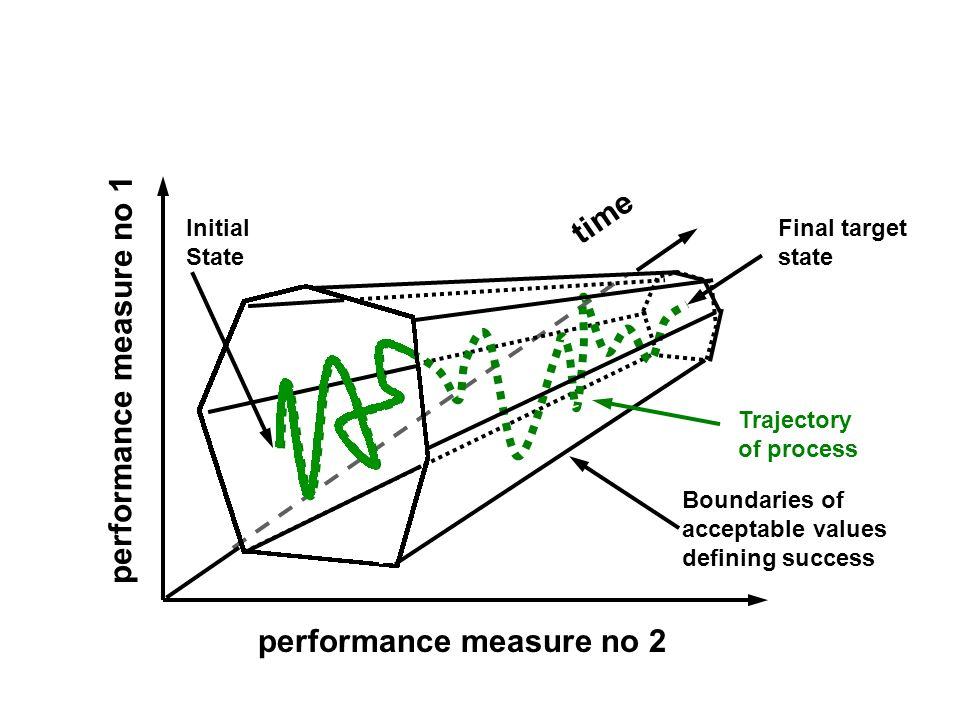 time performance measure no 2 performance measure no 1 Boundaries of acceptable values defining success Initial State Final target state Trajectory of process