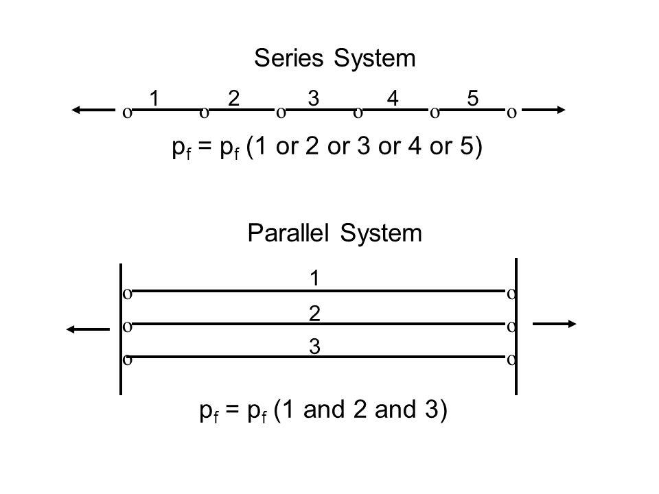 o oo o oo o o o oo o Series System Parallel System p f = p f (1 or 2 or 3 or 4 or 5) 12345 1 2 3 p f = p f (1 and 2 and 3)