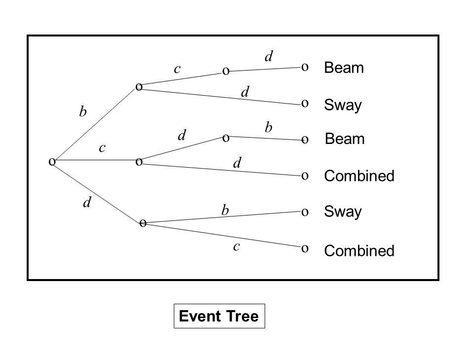 o Beam Event Tree o o o o o o o o o o o Beam Sway Combined Sway Combined b c d c d b d d b c d