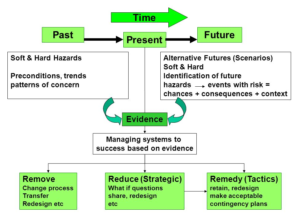 Past Present Future Soft & Hard Hazards Preconditions, trends patterns of concern Alternative Futures (Scenarios) Soft & Hard Identification of future hazards events with risk = chances + consequences + context Evidence Remove Change process Transfer Redesign etc Reduce (Strategic) What if questions share, redesign etc Remedy (Tactics) retain, redesign make acceptable contingency plans Managing systems to success based on evidence Time