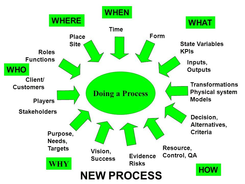 Doing a Process Roles Functions Players WHO Client/ Customers WHY Purpose, Needs, Targets Place Site WHERE WHEN Time WHAT Form State Variables KPIs Transformations Physical system Models Inputs, Outputs HOW Vision, Success Resource, Control, QA Decision, Alternatives, Criteria Evidence Risks Stakeholders NEW PROCESS
