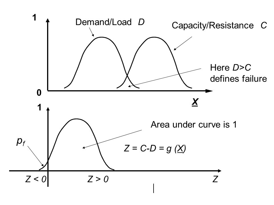 1 0 X Z = C-D = g (X) 1 Area under curve is 1 pfpf Z < 0Z > 0 Capacity/Resistance C Demand/Load D Here D>C defines failure Z