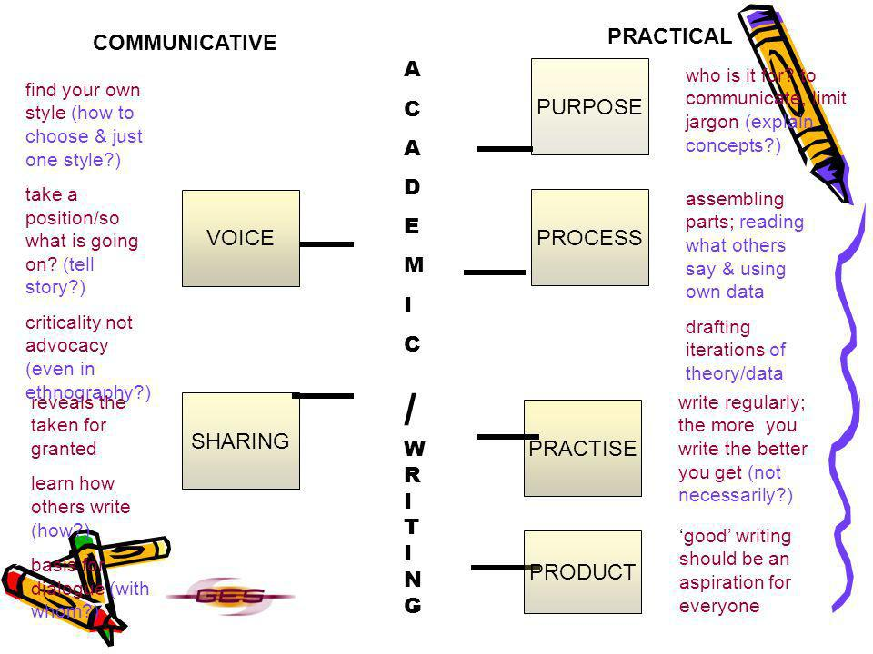 VOICE SHARING PURPOSE PROCESS PRACTISE PRODUCT who is it for? to communicate, limit jargon (explain concepts?) assembling parts; reading what others s