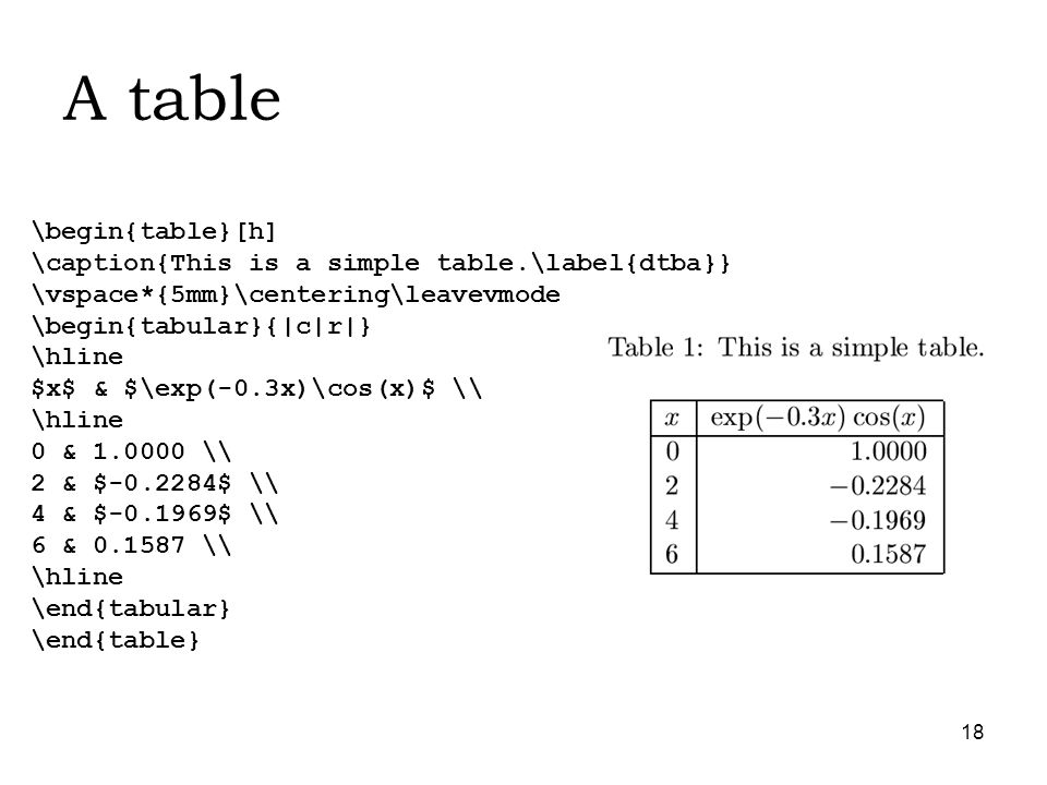 18 A table \begin{table}[h] \caption{This is a simple table.\label{dtba}} \vspace*{5mm}\centering\leavevmode \begin{tabular}{|c|r|} \hline $x$ & $\exp(-0.3x)\cos(x)$ \ \hline 0 & 1.0000 \ 2 & $-0.2284$ \ 4 & $-0.1969$ \ 6 & 0.1587 \ \hline \end{tabular} \end{table}