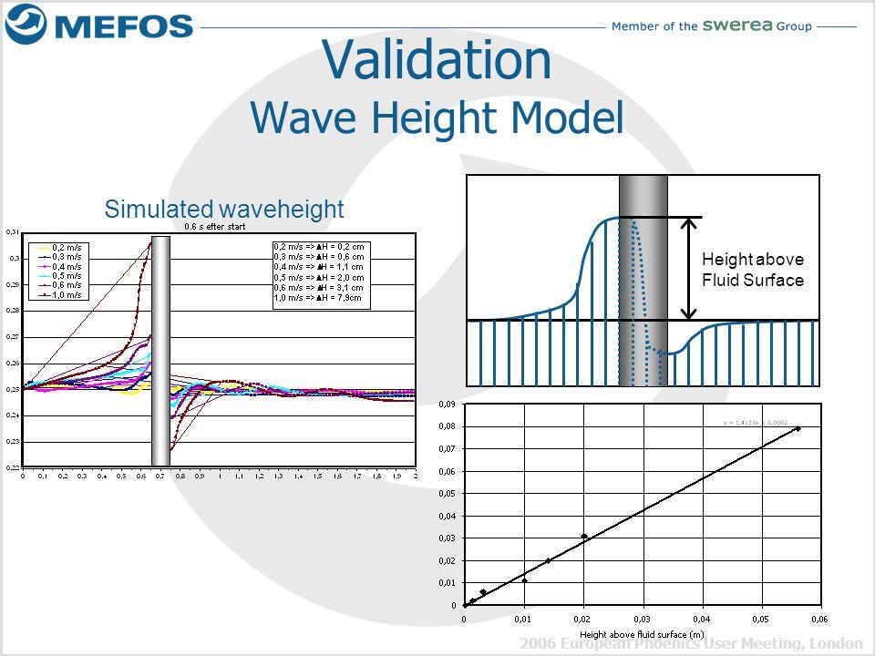 2006 European Phoenics User Meeting, London Validation Wave Height Model Simulated waveheight Height above Fluid Surface