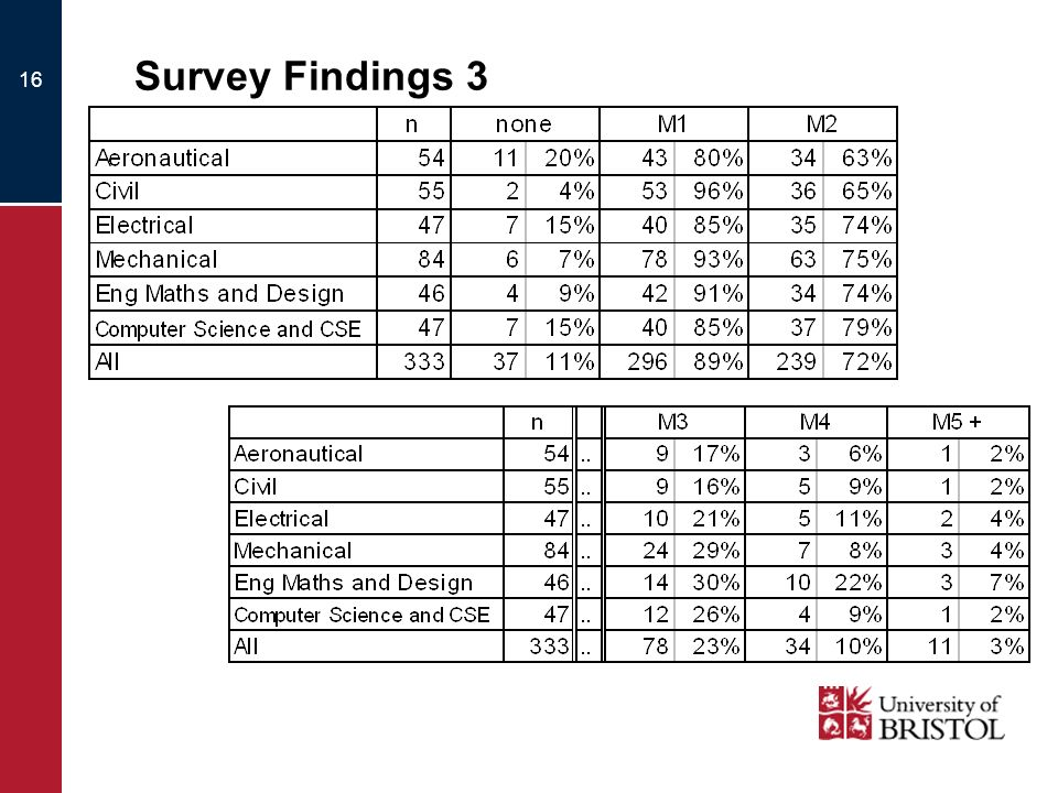 16 Survey Findings 3