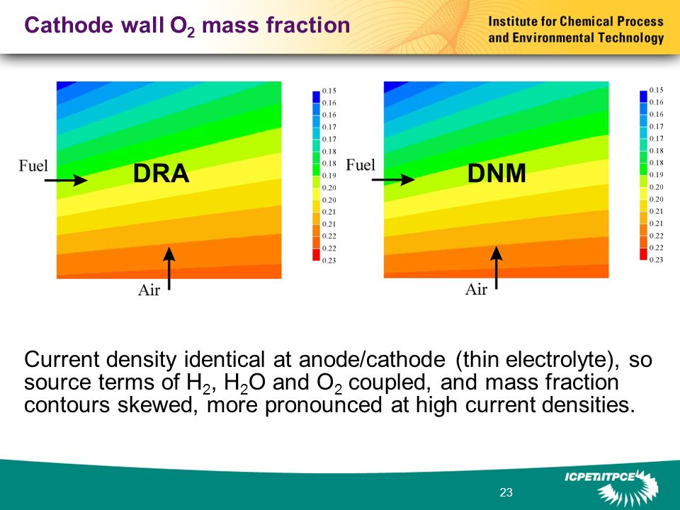 23 Cathode wall O 2 mass fraction Current density identical at anode/cathode (thin electrolyte), so source terms of H 2, H 2 O and O 2 coupled, and mass fraction contours skewed, more pronounced at high current densities.
