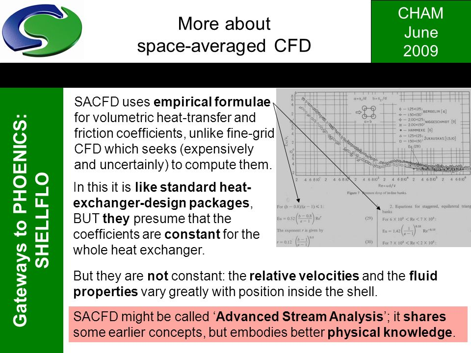 CHAM June 2009 Gateways to PHOENICS: SHELLFLO. More about space-averaged CFD SACFD uses empirical formulae for volumetric heat-transfer and friction c