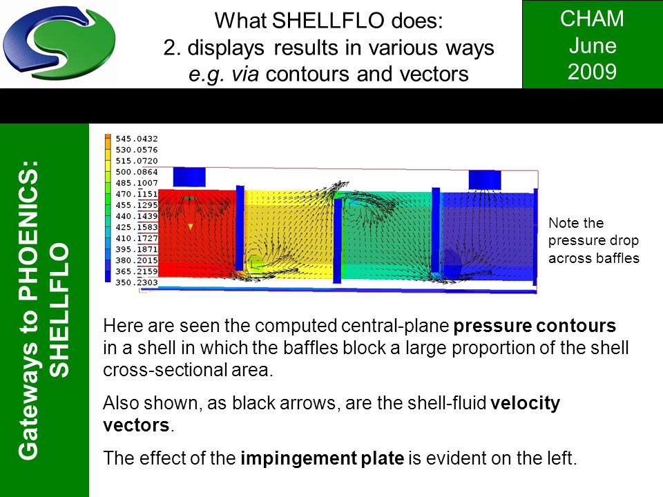 CHAM June 2009 Gateways to PHOENICS: SHELLFLO. What SHELLFLO does: 2. displays results in various ways e.g. via contours and vectors Note the pressure
