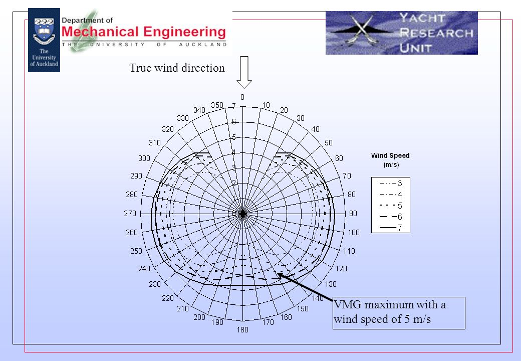 VMG maximum with a wind speed of 5 m/s True wind direction