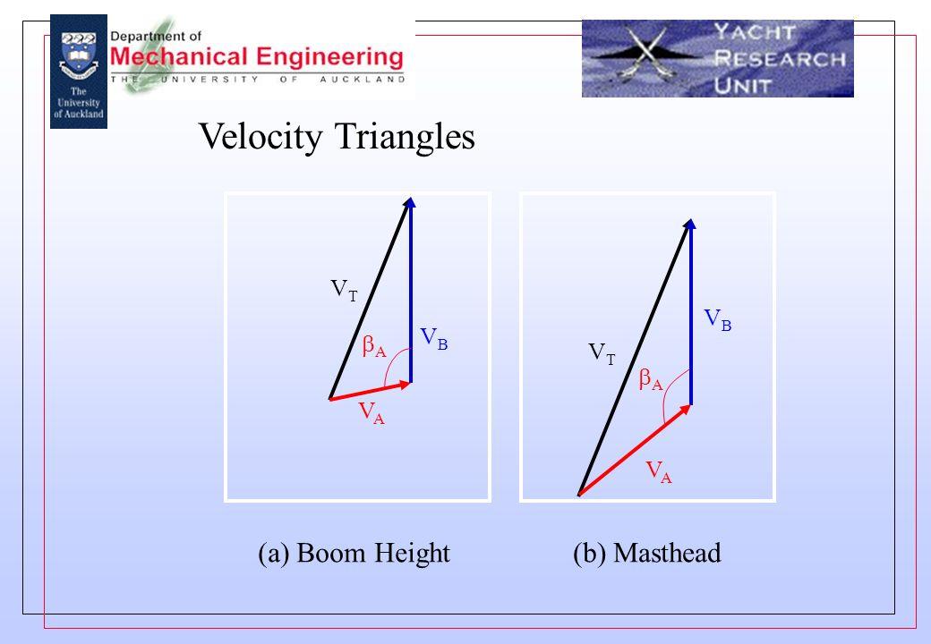 Velocity Triangles A VTVT VAVA VBVB VTVT VAVA VBVB A (a) Boom Height(b) Masthead