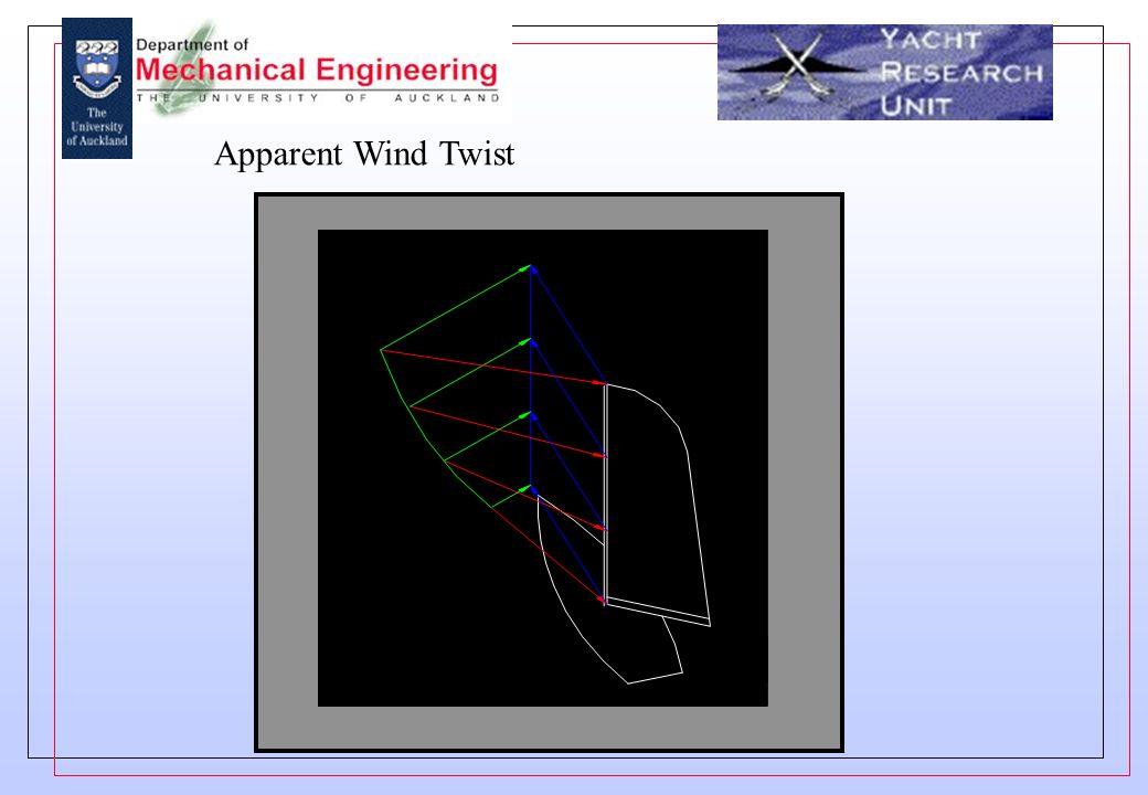 Apparent Wind Twist