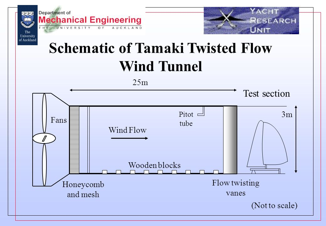 Schematic of Tamaki Twisted Flow Wind Tunnel Test section Honeycomb and mesh 25m 3m Wind Flow Fans Wooden blocks Pitot tube Flow twisting vanes (Not to scale)