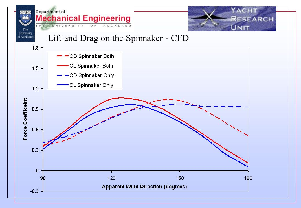 Lift and Drag on the Spinnaker - CFD