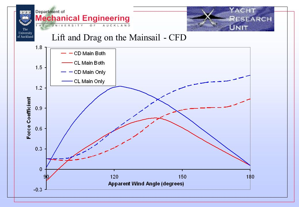 Lift and Drag on the Mainsail - CFD