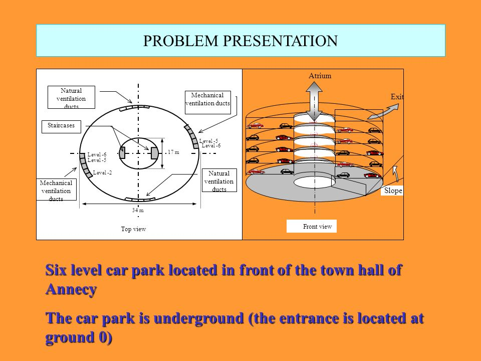 PROBLEM PRESENTATION Front view Slope Exit Atrium 17 m Level -6 Level -5 Level -2 Level -6 Level -5 Natural ventilation ducts 34 m Mechanical ventilation ducts Staircases Top view Six level car park located in front of the town hall of Annecy The car park is underground (the entrance is located at ground 0)