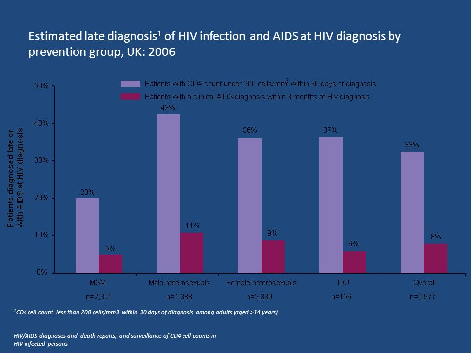 Estimated late diagnosis 1 of HIV infection and AIDS at HIV diagnosis by prevention group, UK: 2006 1 CD4 cell count less than 200 cells/mm3 within 30