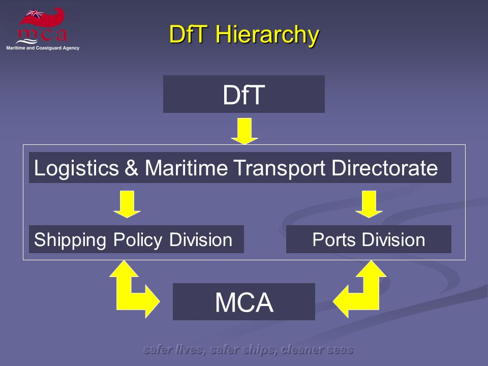 safer lives, safer ships, cleaner seas DfT Hierarchy Logistics & Maritime Transport Directorate Shipping Policy DivisionPorts Division MCA DfT