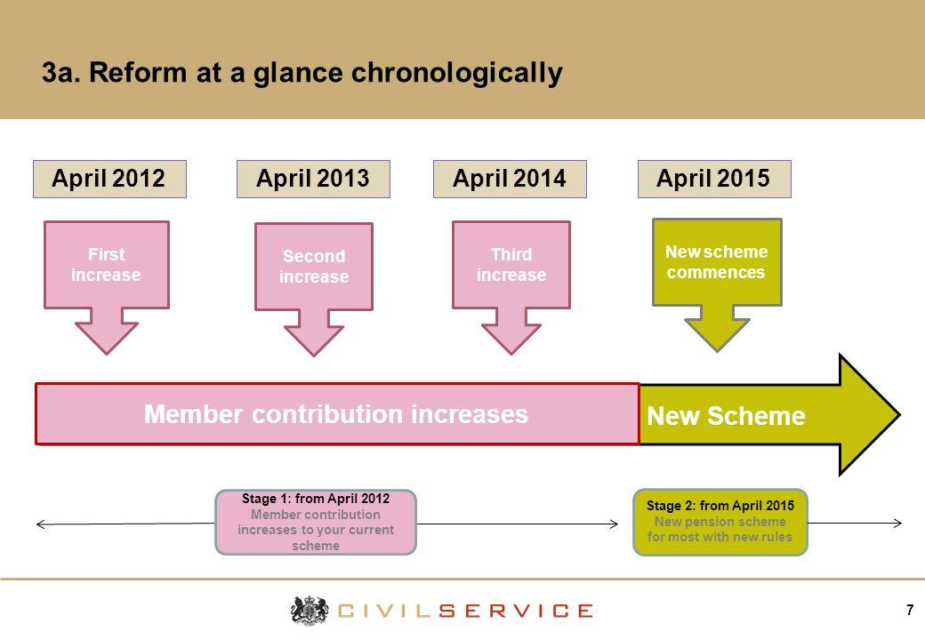 7 Current scheme New Scheme First increase Second increase Third increase New scheme commences Member contribution increases April 2012April 2013April 2014April 2015 3a.