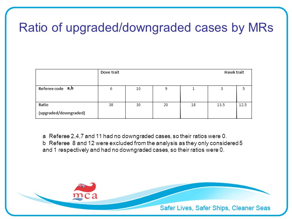 Ratio of upgraded/downgraded cases by MRs a Referee 2,4,7 and 11 had no downgraded cases, so their ratios were 0. b Referee 8 and 12 were excluded fro