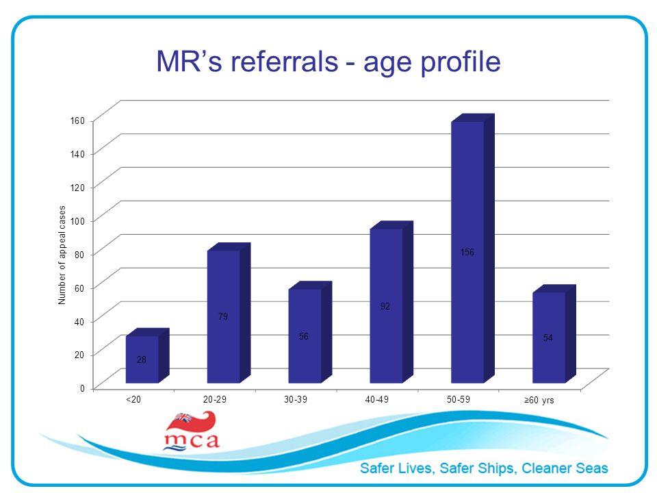 MRs referrals - age profile