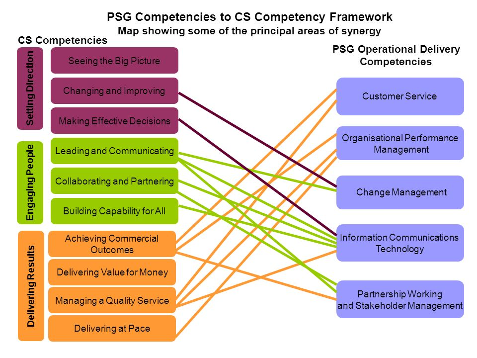 PSG Competencies to CS Competency Framework Map showing some of the principal areas of synergy CS Competencies PSG Operational Delivery Competencies Leading and Communicating Managing a Quality Service Building Capability for All Collaborating and Partnering Delivering Value for Money Achieving Commercial Outcomes Making Effective Decisions Changing and Improving Seeing the Big Picture Delivering at Pace Engaging People Setting Direction Delivering Results Customer Service Organisational Performance Management Information Communications Technology Change Management Partnership Working and Stakeholder Management