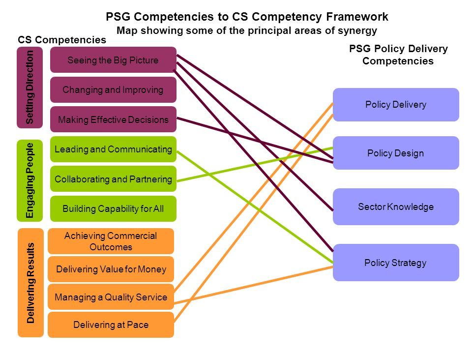 PSG Competencies to CS Competency Framework Map showing some of the principal areas of synergy CS Competencies PSG Policy Delivery Competencies Leading and Communicating Managing a Quality Service Building Capability for All Collaborating and Partnering Delivering Value for Money Achieving Commercial Outcomes Making Effective Decisions Changing and Improving Seeing the Big Picture Delivering at Pace Engaging People Setting Direction Delivering Results Policy Delivery Sector Knowledge Policy Design Policy Strategy