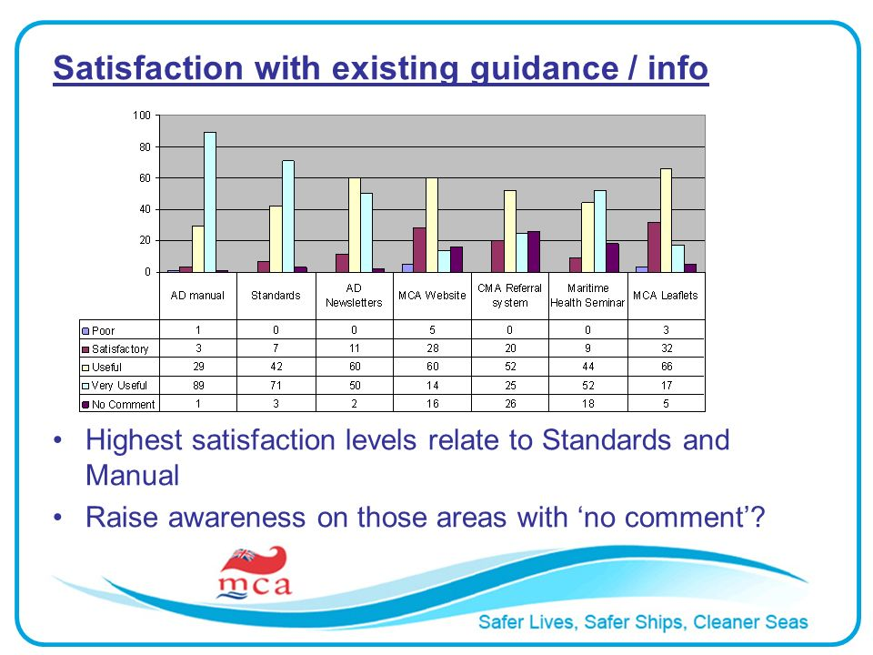 Satisfaction with existing guidance / info Highest satisfaction levels relate to Standards and Manual Raise awareness on those areas with no comment