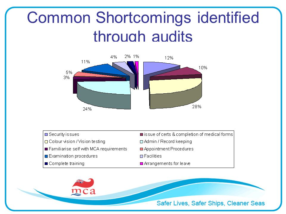 Common Shortcomings identified through audits