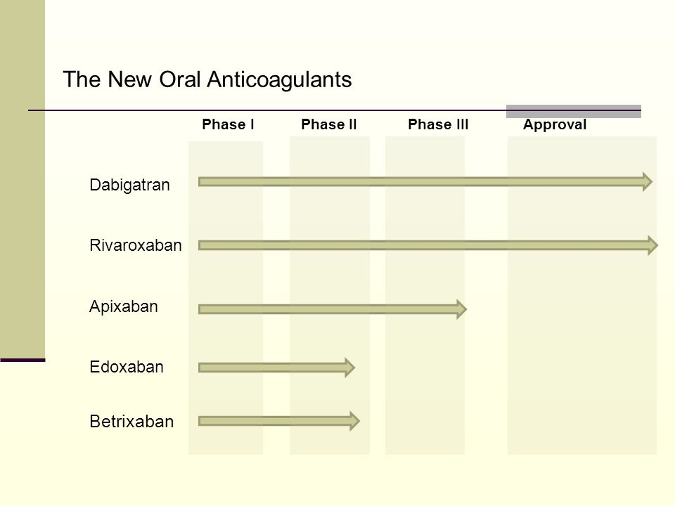 Phase Ι Phase ΙΙ Phase ΙΙΙ Approval Dabigatran Rivaroxaban Apixaban Edoxaban Betrixaban The New Oral Anticoagulants