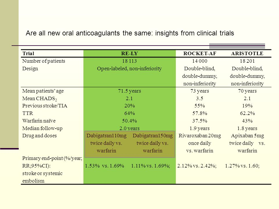 Are all new oral anticoagulants the same: insights from clinical trials TrialRE-LYROCKET-AFARISTOTLE Number of patients18 11314 00018 201 DesignOpen-l