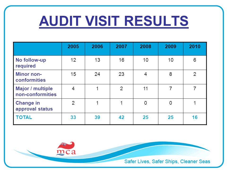 AUDIT VISIT RESULTS 200520062007200820092010 No follow-up required 12131610 6 Minor non- conformities 152423482 Major / multiple non-conformities 4121177 Change in approval status 211001 TOTAL33394225 16