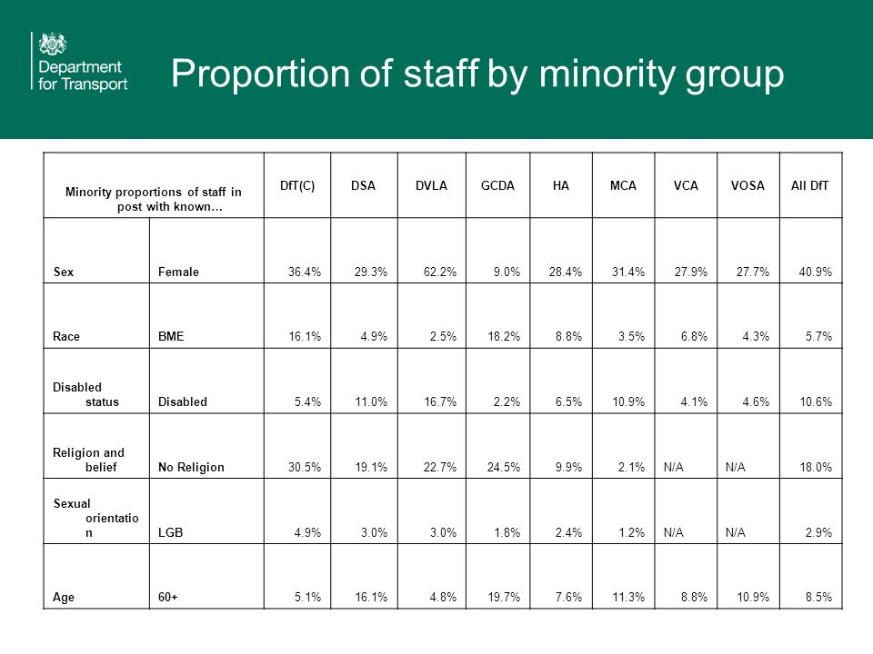 Proportion of staff by minority group Minority proportions of staff in post with known… DfT(C)DSADVLAGCDAHAMCAVCAVOSAAll DfT SexFemale36.4%29.3%62.2%9.0%28.4%31.4%27.9%27.7%40.9% RaceBME16.1%4.9%2.5%18.2%8.8%3.5%6.8%4.3%5.7% Disabled statusDisabled5.4%11.0%16.7%2.2%6.5%10.9%4.1%4.6%10.6% Religion and beliefNo Religion30.5%19.1%22.7%24.5%9.9%2.1%N/A 18.0% Sexual orientatio nLGB4.9%3.0% 1.8%2.4%1.2%N/A 2.9% Age60+5.1%16.1%4.8%19.7%7.6%11.3%8.8%10.9%8.5%