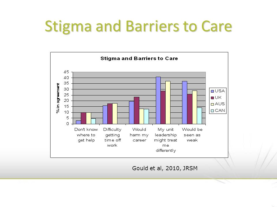 Stigma and Barriers to Care Gould et al, 2010, JRSM