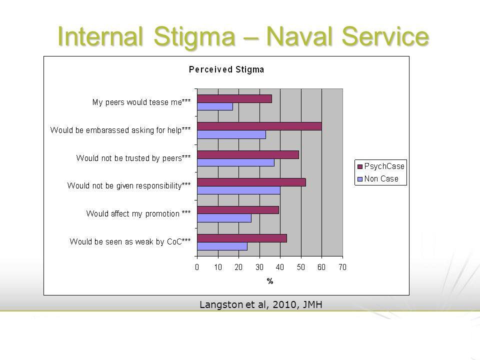 Internal Stigma – Naval Service Langston et al, 2010, JMH
