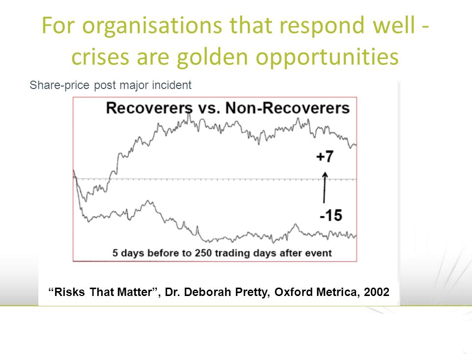 For organisations that respond well - crises are golden opportunities Share-price post major incident Risks That Matter, Dr. Deborah Pretty, Oxford Me