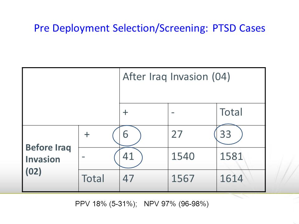 Pre Deployment Selection/Screening: PTSD Cases After Iraq Invasion (04) +-Total Before Iraq Invasion (02) +62733 -4115401581 Total4715671614 PPV 18% (5-31%); NPV 97% (96-98%)