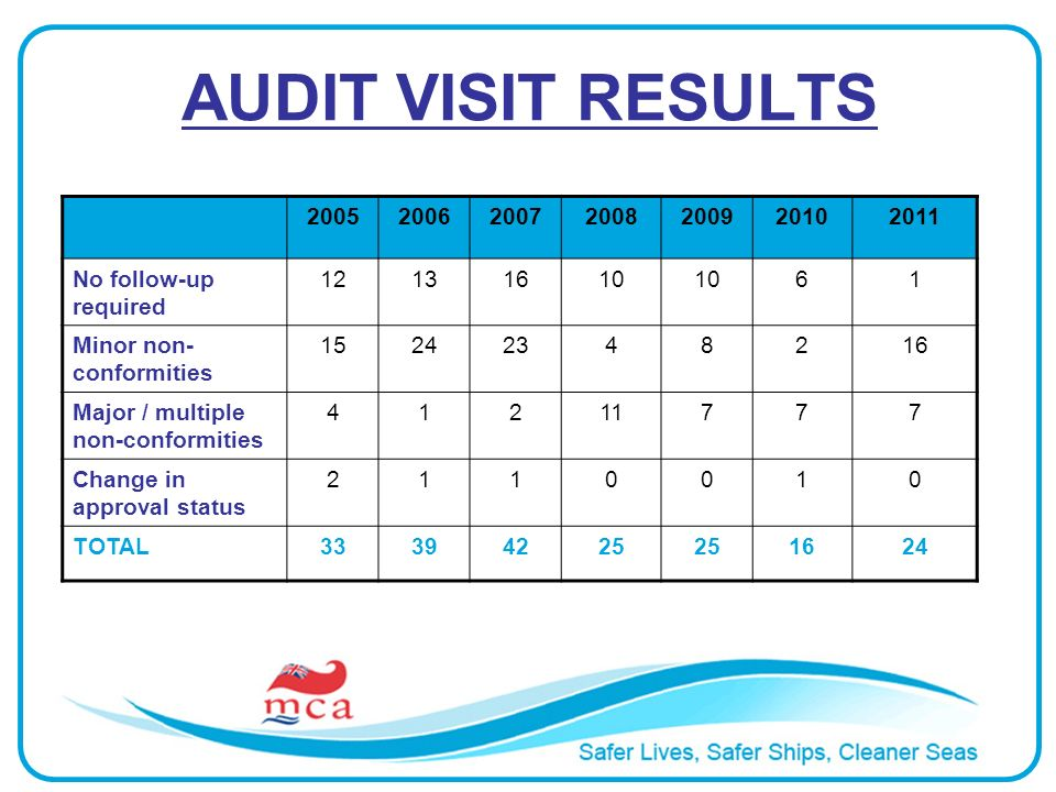 AUDIT VISIT RESULTS 2005200620072008200920102011 No follow-up required 12131610 61 Minor non- conformities 15242348216 Major / multiple non-conformities 41211777 Change in approval status 2110010 TOTAL33394225 1624