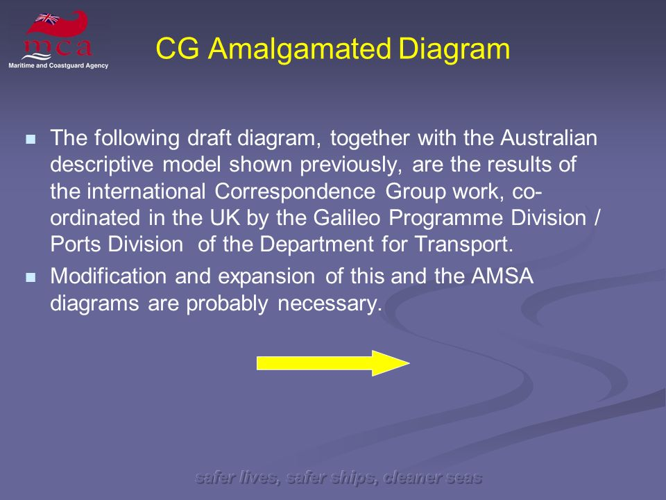 CG Amalgamated Diagram The following draft diagram, together with the Australian descriptive model shown previously, are the results of the international Correspondence Group work, co- ordinated in the UK by the Galileo Programme Division / Ports Division of the Department for Transport.