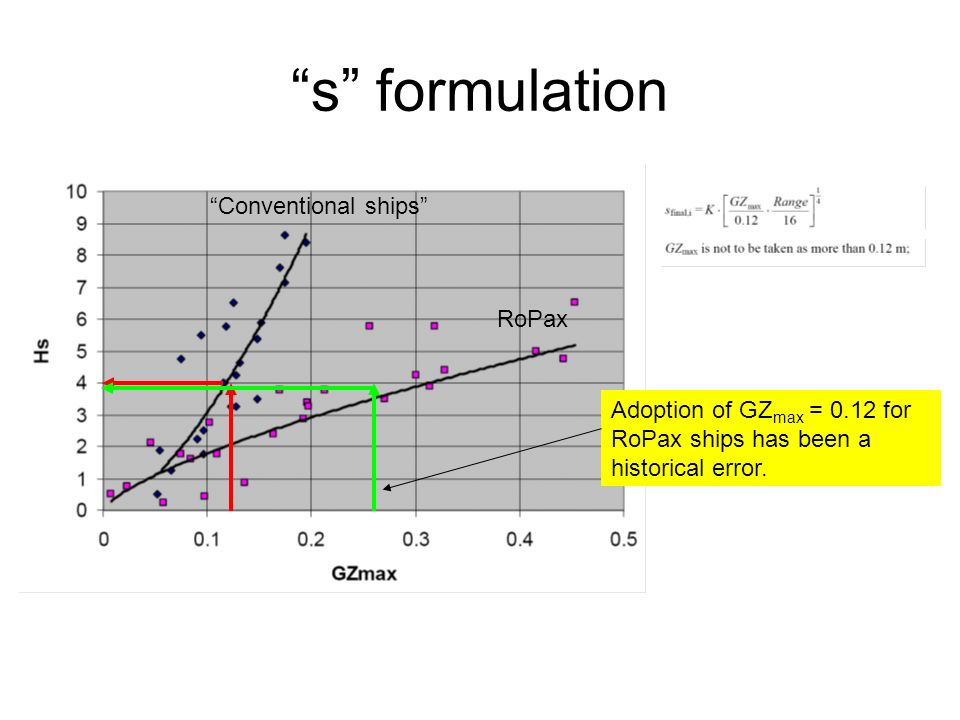 s formulation Adoption of GZ max = 0.12 for RoPax ships has been a historical error.