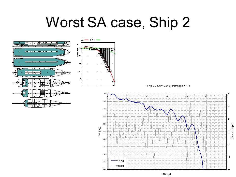 Worst SA case, Ship 2