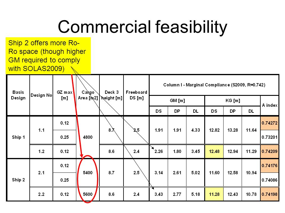 Commercial feasibility Ship 2 offers more Ro- Ro space (though higher GM required to comply with SOLAS2009)
